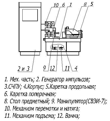 Схема станка СВЭИ